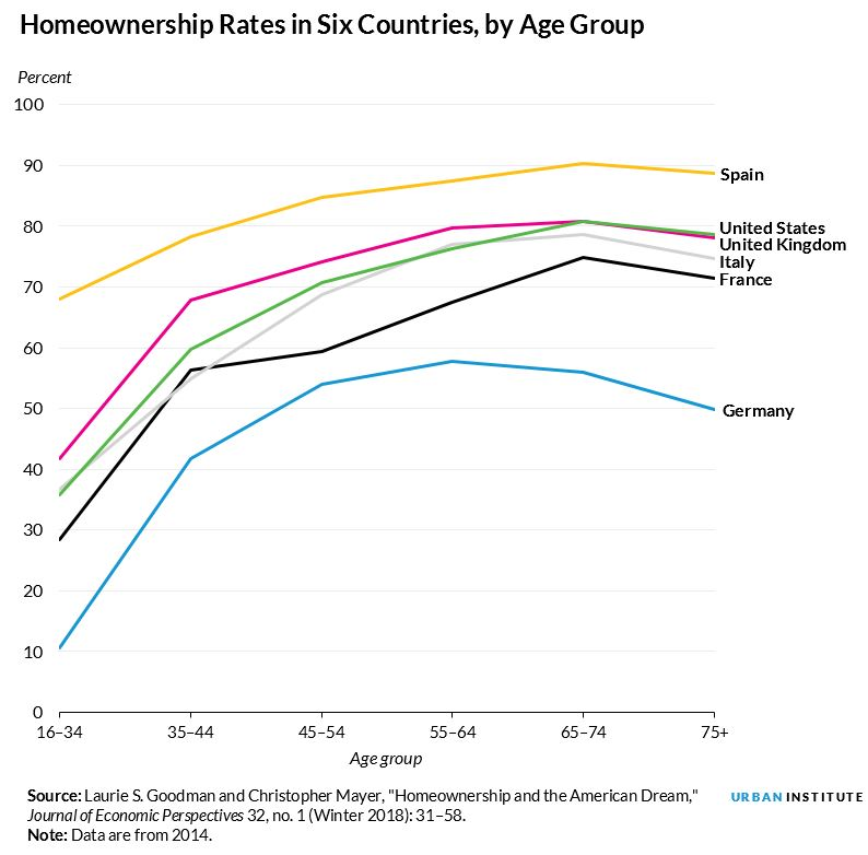 international homeownership rates