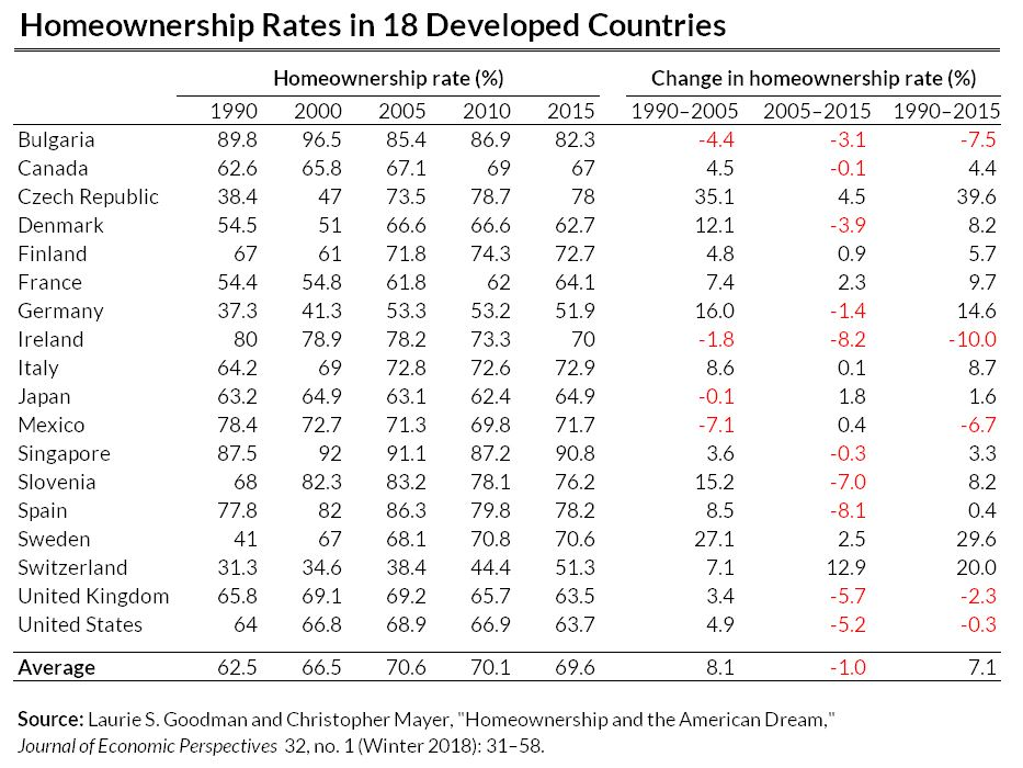 homeownership rate in 18 countries