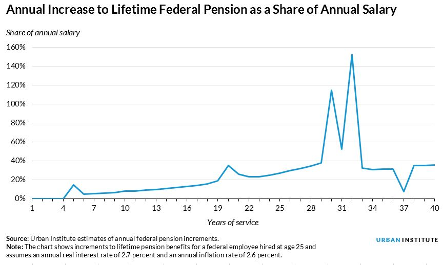 annual increase of government pension as a share of salary