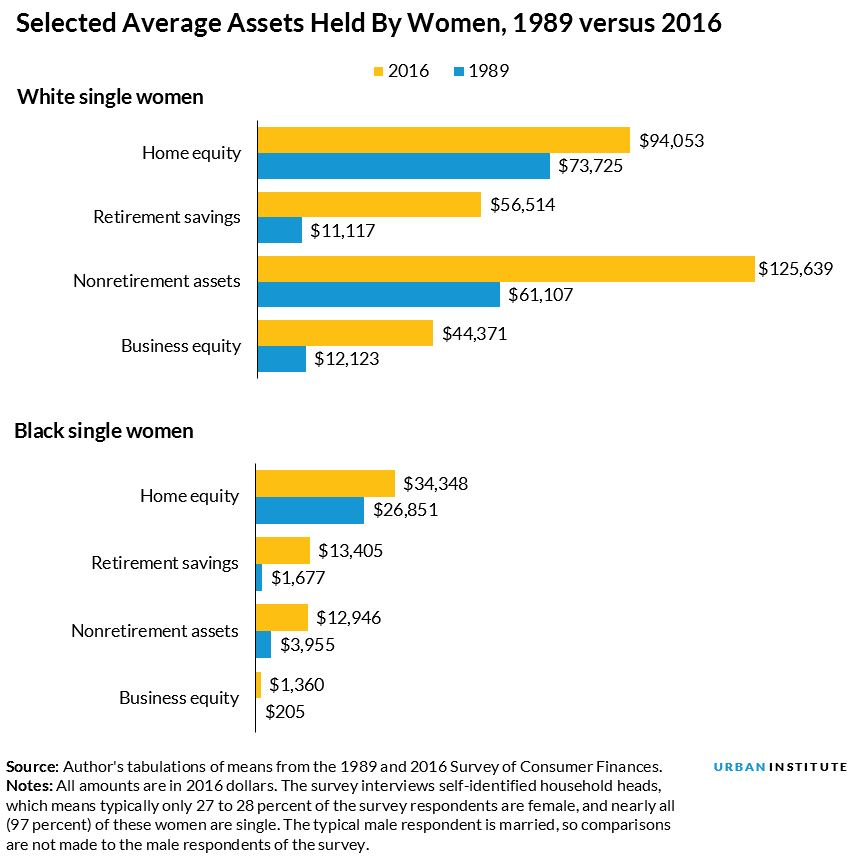 selected average assets for women, 1986 vs 2016