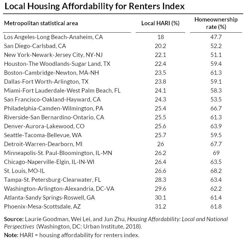 local housing affordability fpr renters index