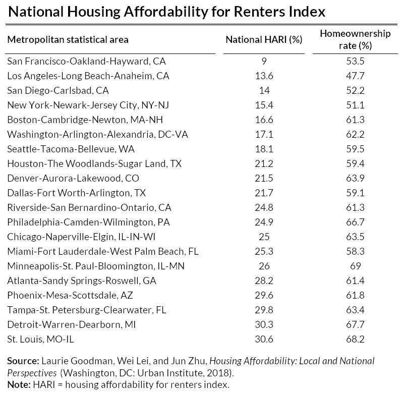 national housing affordability for renters index