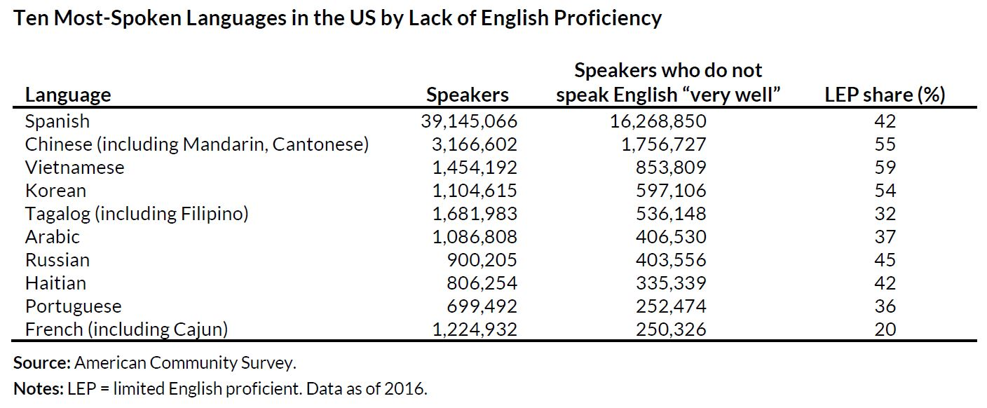 limited english proficiency population shares