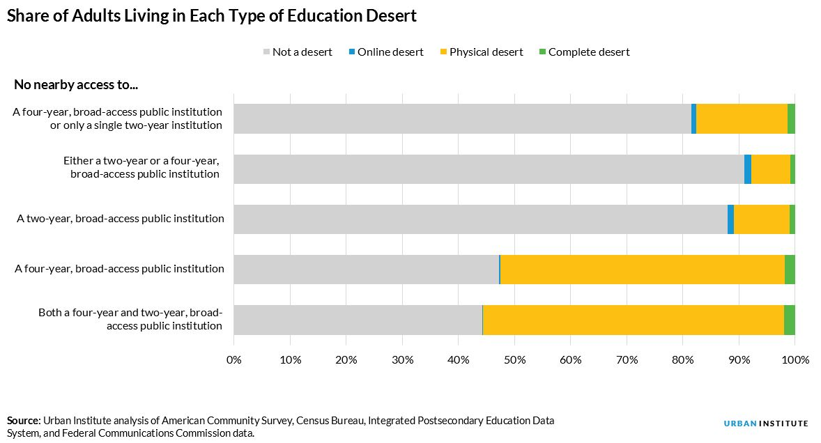 share of adults who live in an education desert, by desert type
