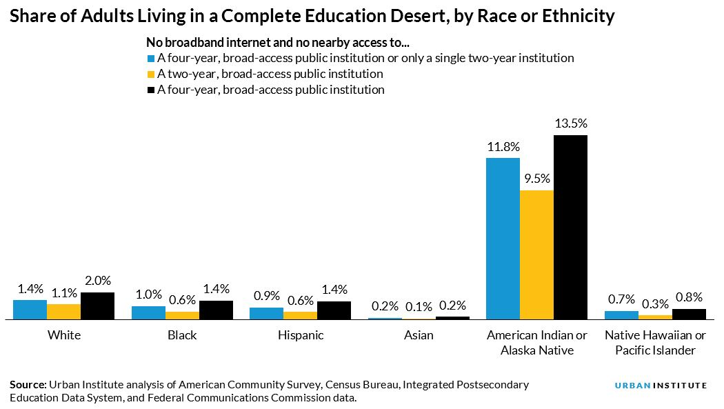 share of adults who live in a complete education desert, by race and ethnicity