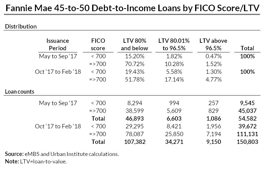 fannie mae 45 to 50 debt to income loans by fico score and loan to value