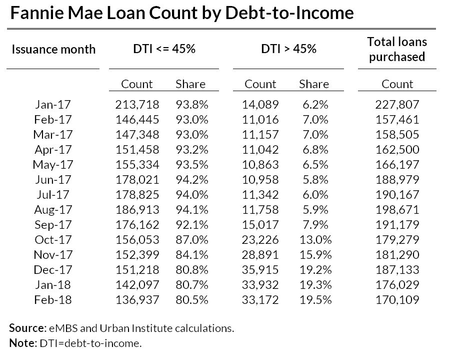 Fannie mae loan count by Debt to income
