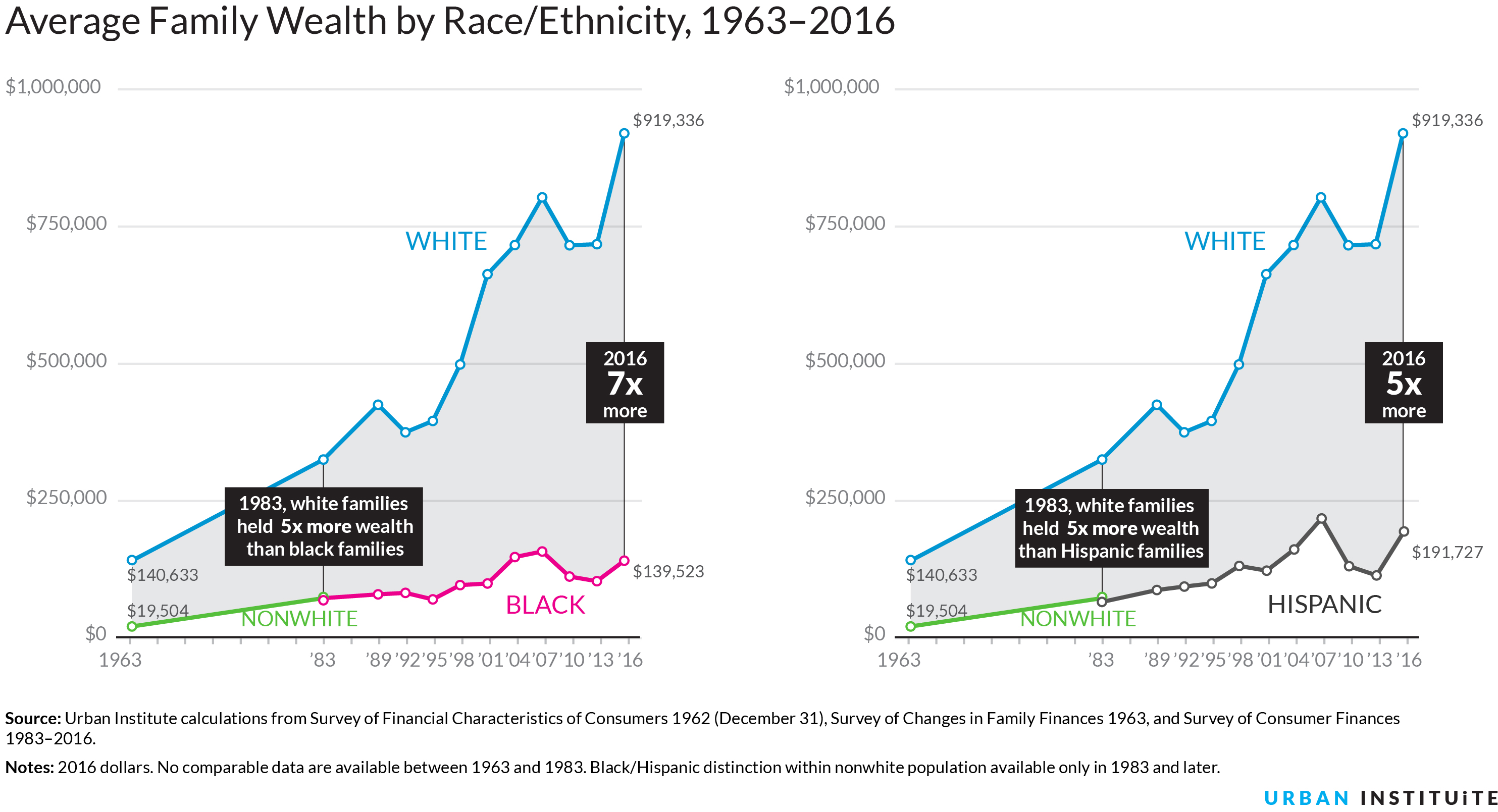 average wealth by race
