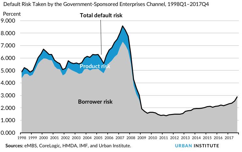 Default Risk Taken by the Government-Sponsored Enterprises Channel, 1998Q1–2017Q4