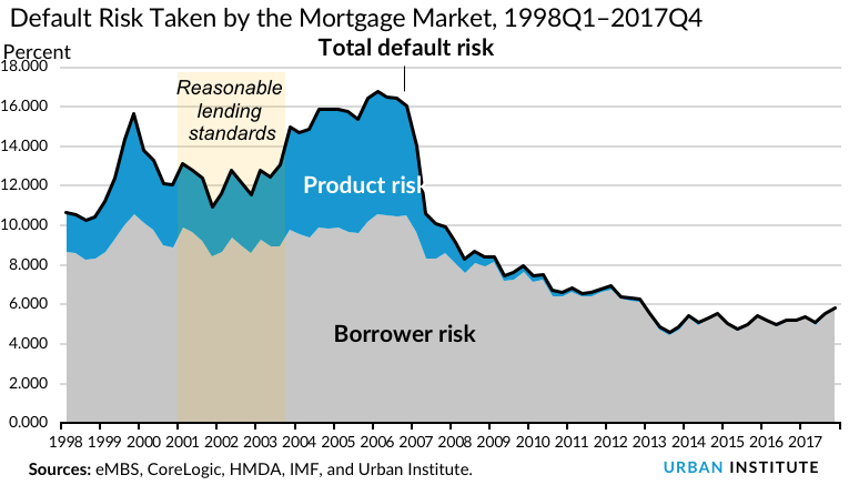Default Risk Taken by the Mortgage Market, 1998Q1–2017Q4