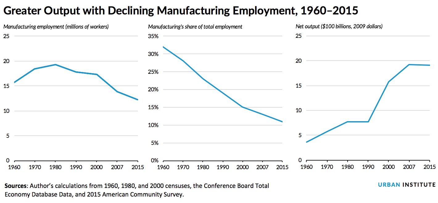 greater output with declining manufacturing employment, 1960-2015