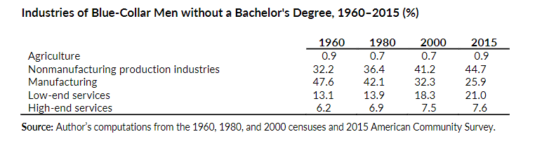 industries of blue-collar men without a bachelor's degree