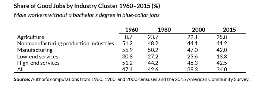 share of good jobs by industry cluster