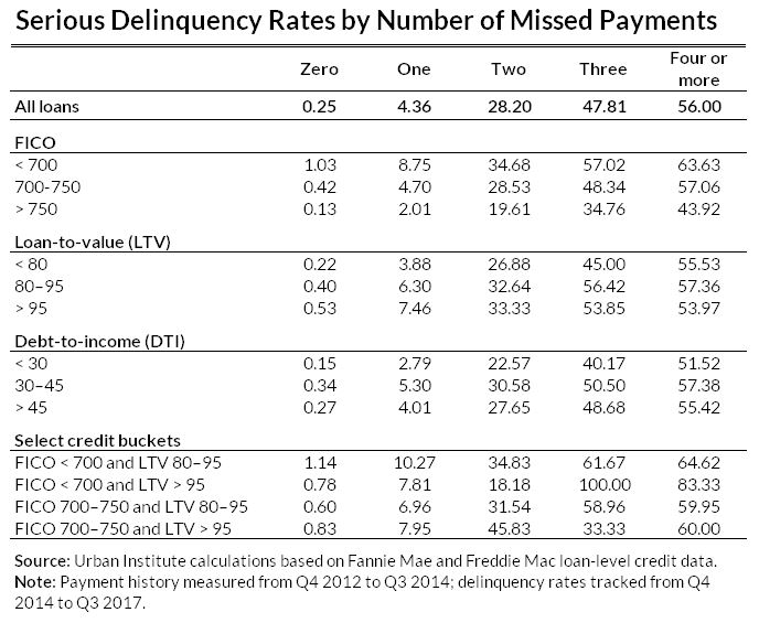 serious delinquency rates by number of missed payments