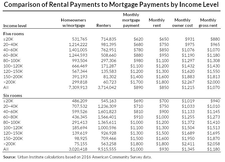 comparison of rental payments to mortgage payments by income level