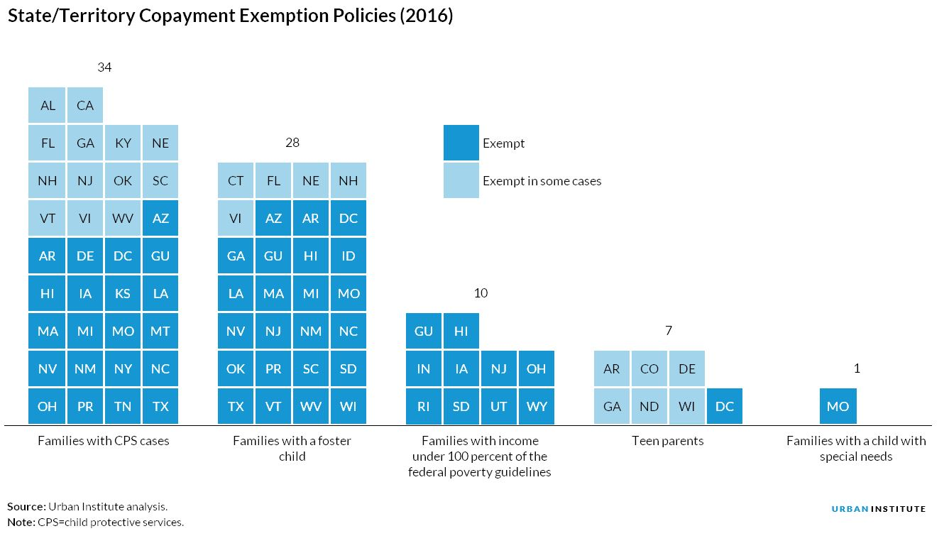 State/Territory Copayment Exemption Policies (2016)