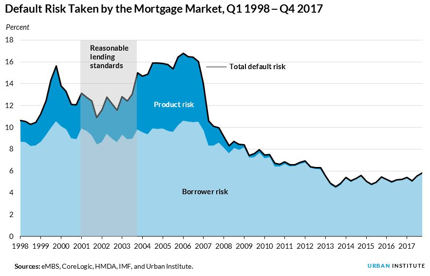 default risk taken by the mortgage market