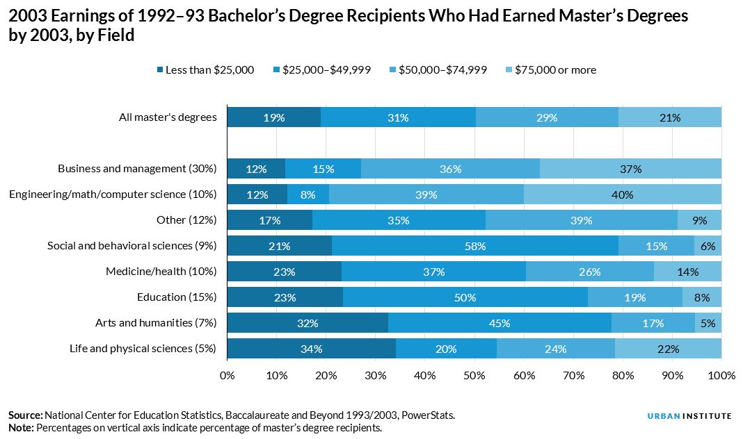 2003 earnings of 1992 to 93 bachelors degree recipients who had earned masters degrees by 2003, by field
