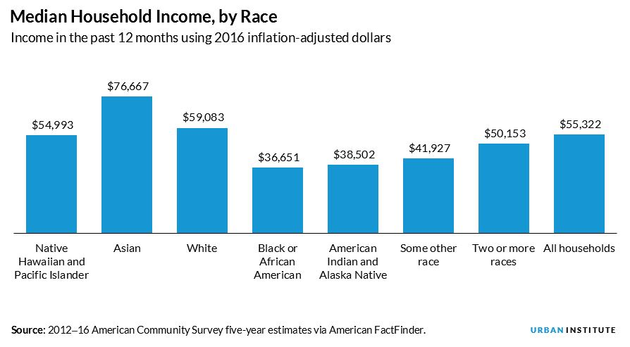 median household income, by race