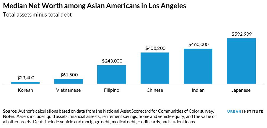 median net worth among asian americans in los angeles