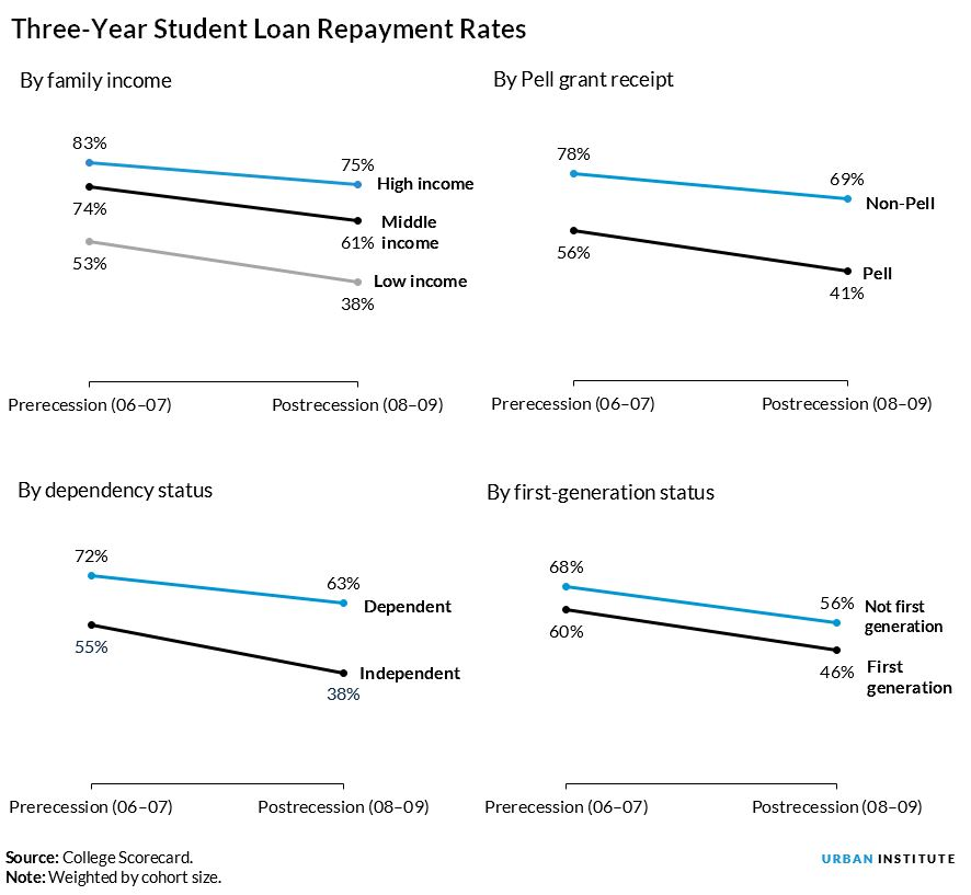 three year repayment rates by income level, pell grant receipt, dependency status, and first generation status