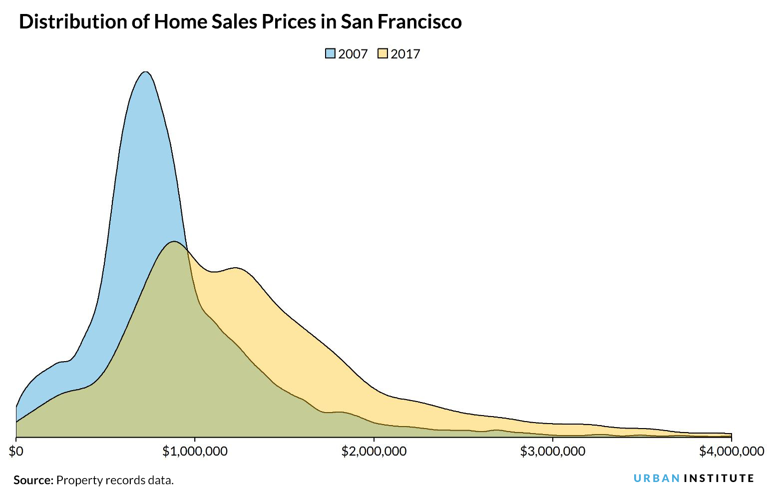 distribution of home sales prices in San Francisco