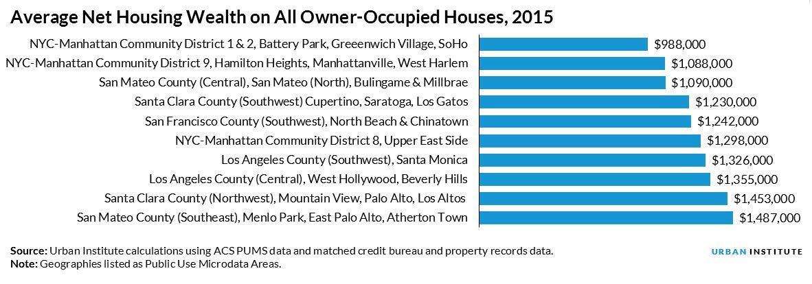 Average Net Housing Wealth on All Owner-Occupied Houses, 2015