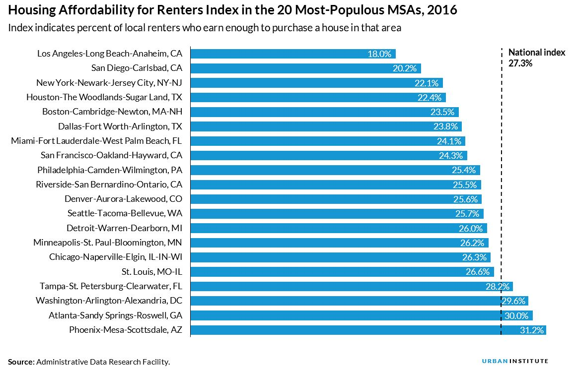 housing affordability for renters index in the 20 most populous MSAs, 2016