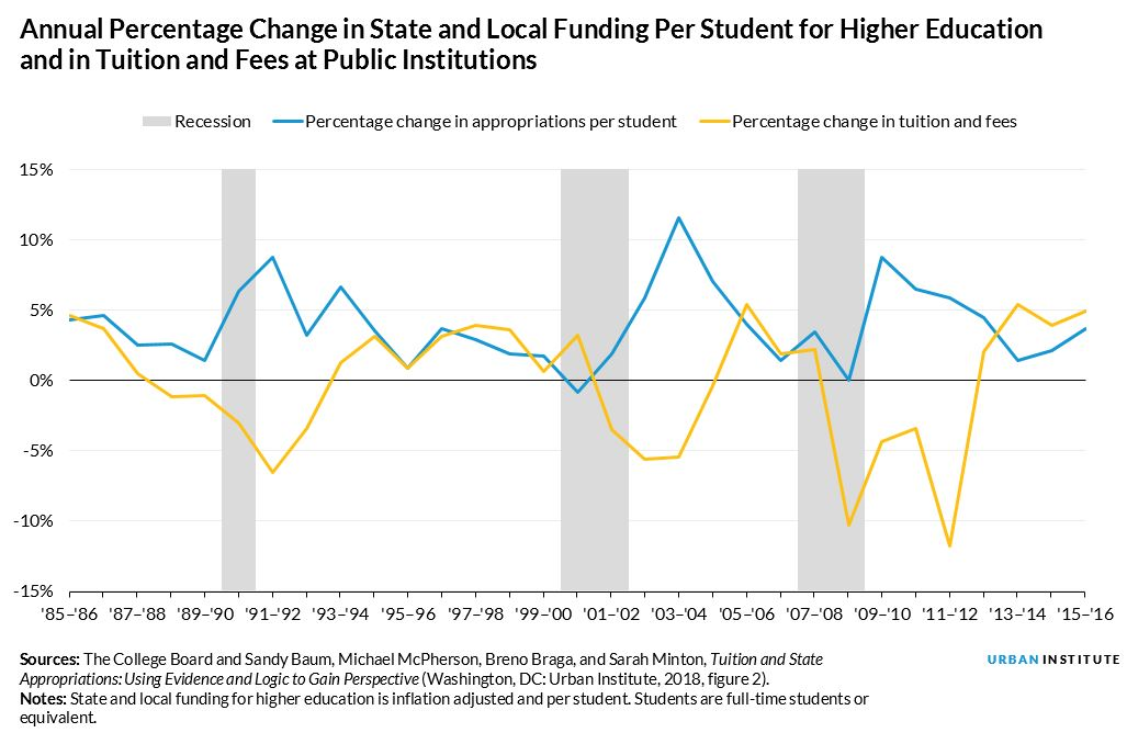 Annual Percentage Change in State and Local Funding Per Student for Higher Education and in Tuition and Fees at Public Institutions