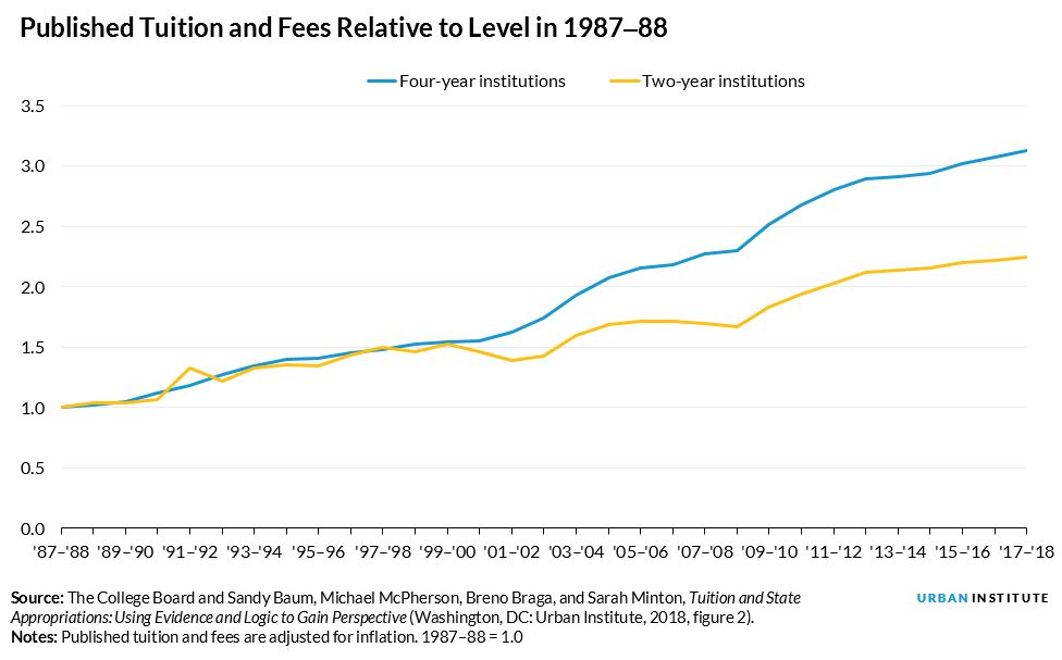 Published Tuition and Fees Relative to Level in 1987–88