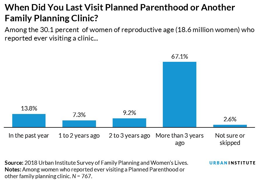 When Did You Last Visit Planned Parenthood or Another Family Planning Clinic?
