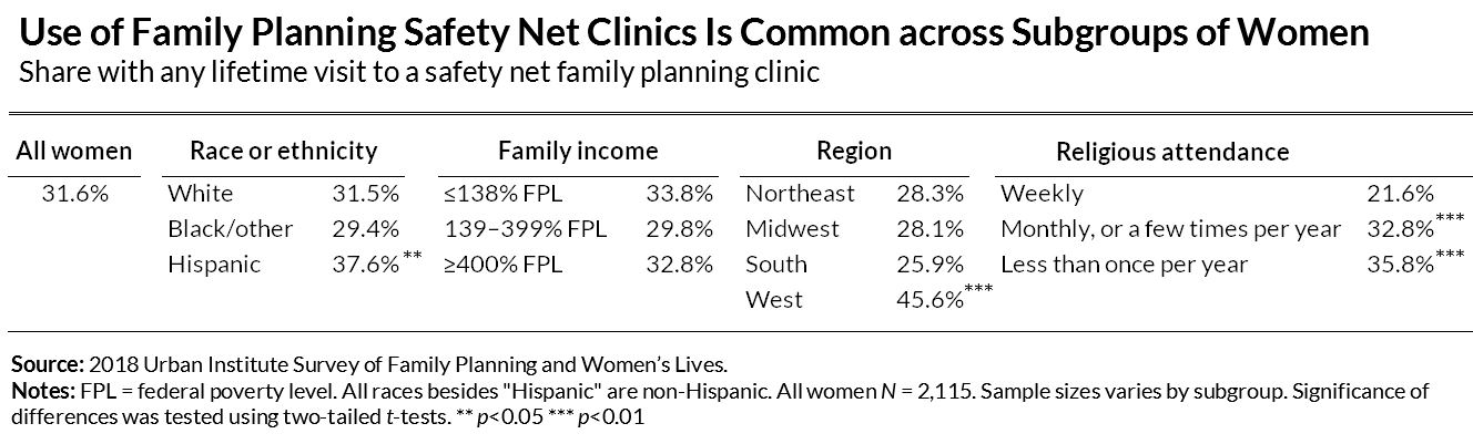 Use of Family Planning Safety Net Clinics Is Common across Subgroups of Women