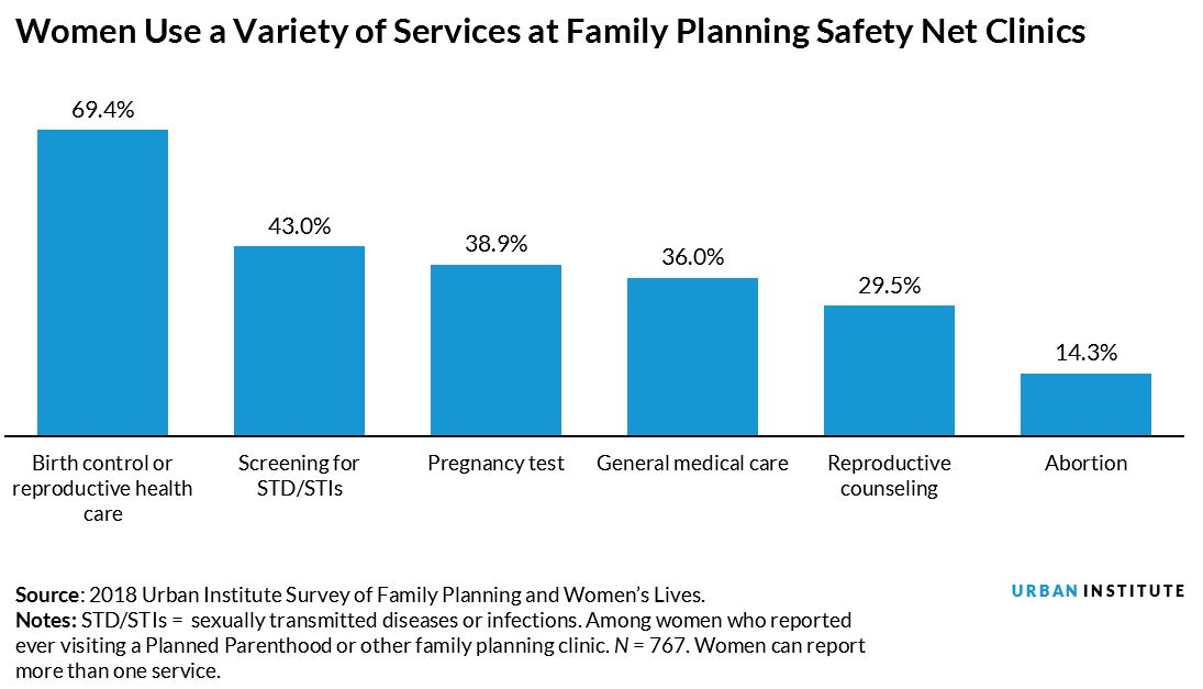 Women Use a Variety of Services at Family Planning Safety Net Clinics