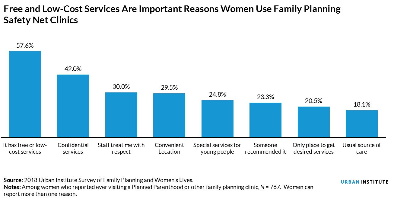 Free and Low-Cost Services Are Important Reasons Women Use Family Planning Safety Net Clinics