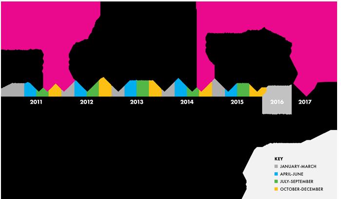 SC2 Timeline