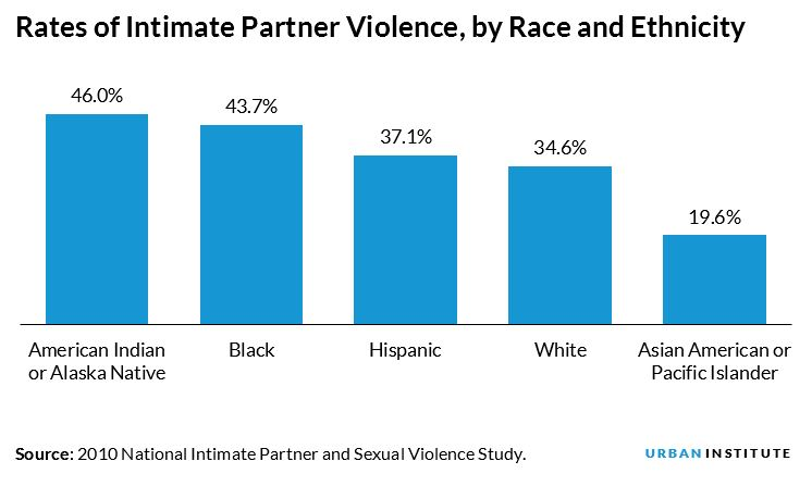 rates of intimate partner violence, by race and ethnicity