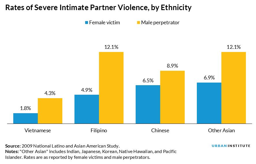 rates of severe intimate partner violence
