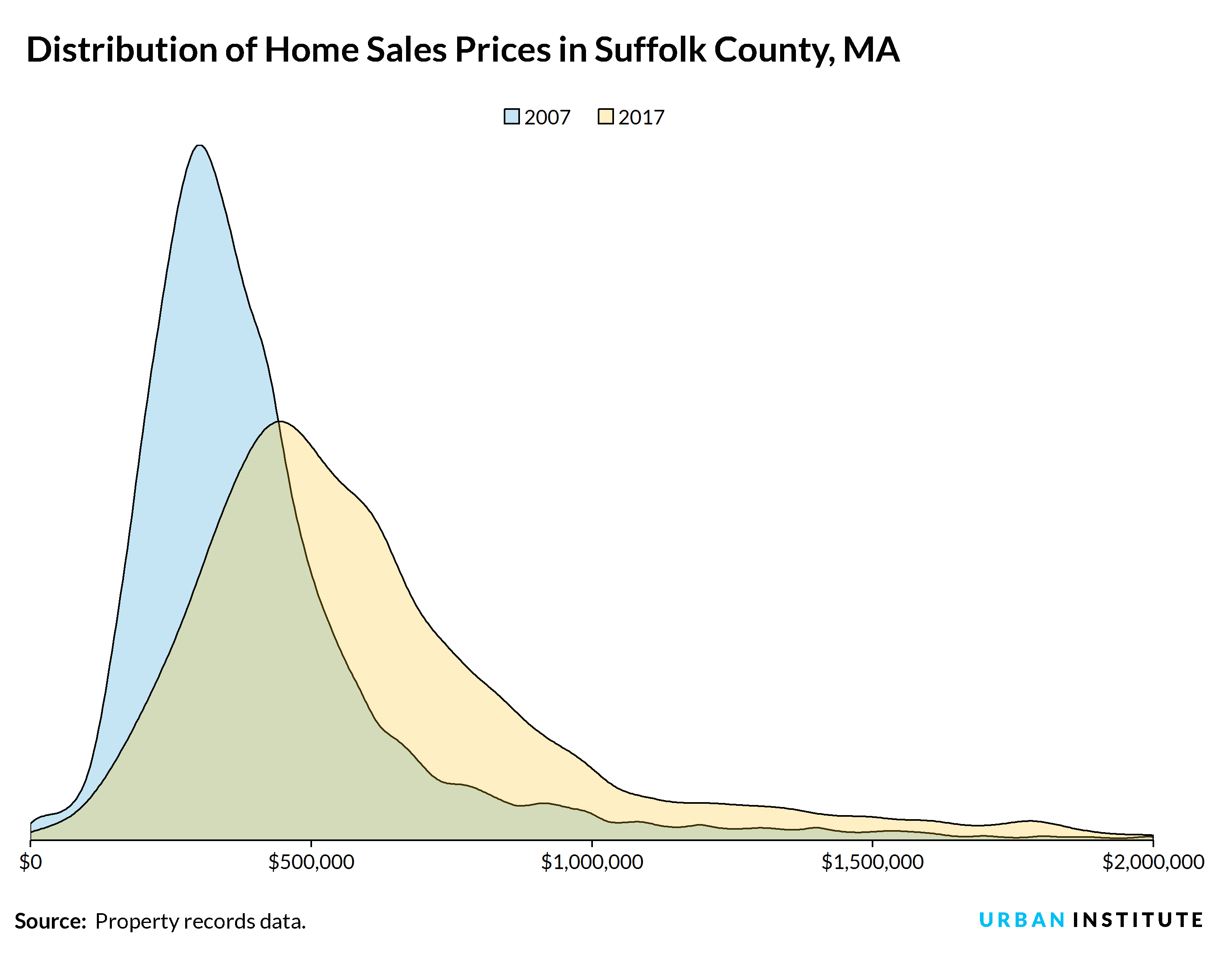 distribution of home sales prices in boston area