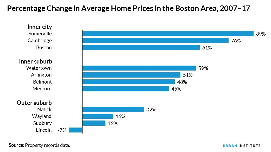 percentage change in average home prices in the boston area, 2007 to 2017