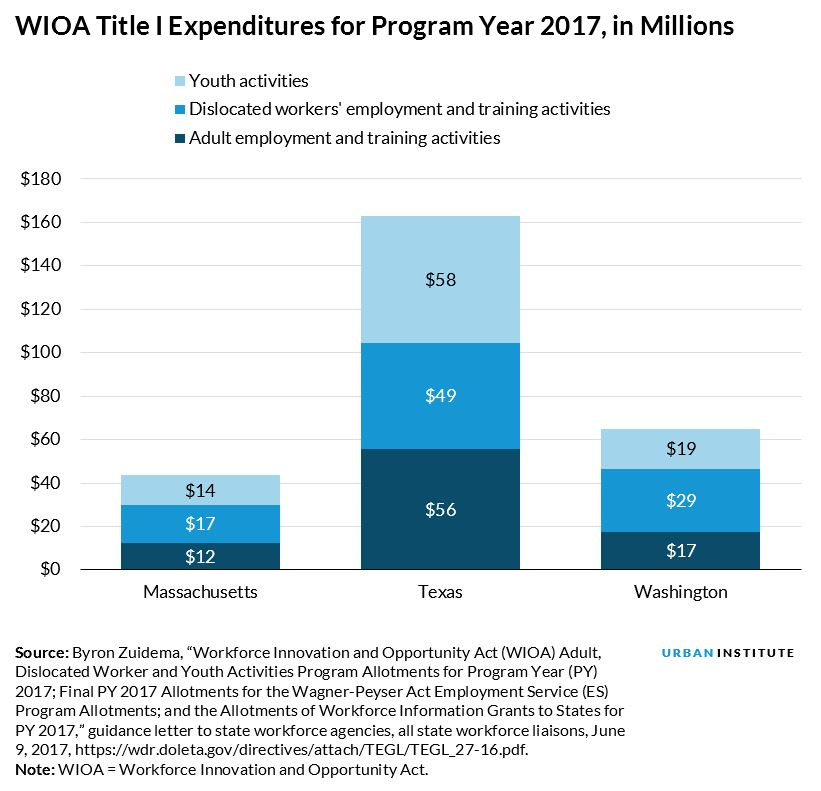 wioa title i expenditures for program year 2017, in millions
