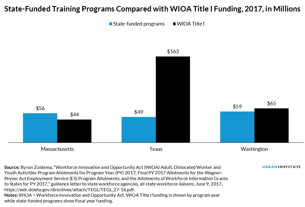 state-funded training programs compared with wioa title i funding