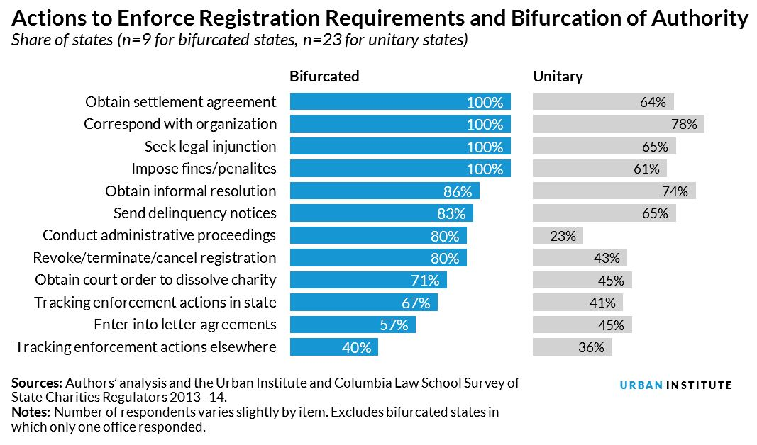Actions to Enforce Registration Requirements and Bifurcation of Authority