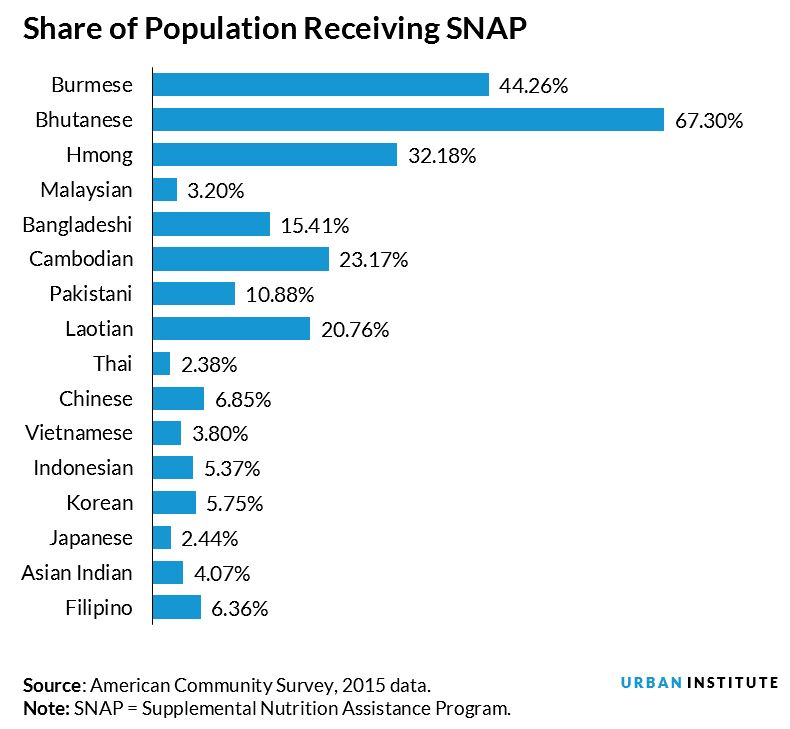 share of population receiving snap