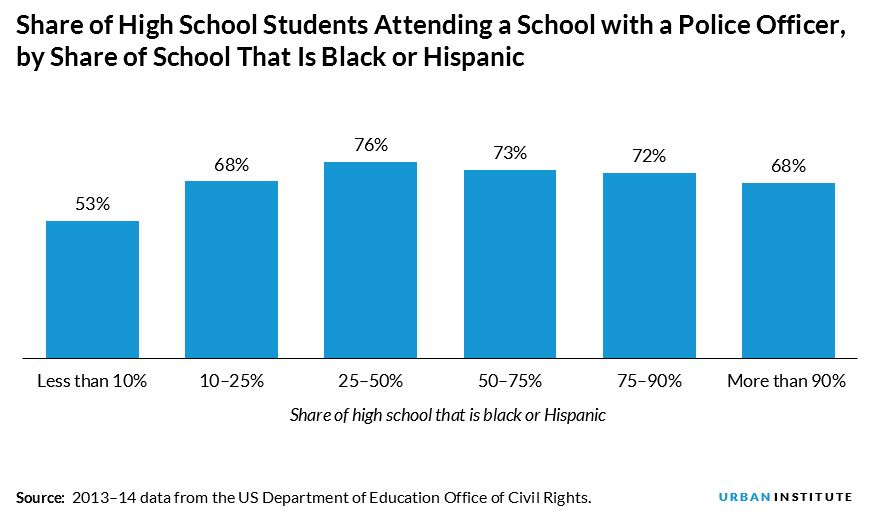share of high school students attending school with a police officer, by share of school that is black or hispanic