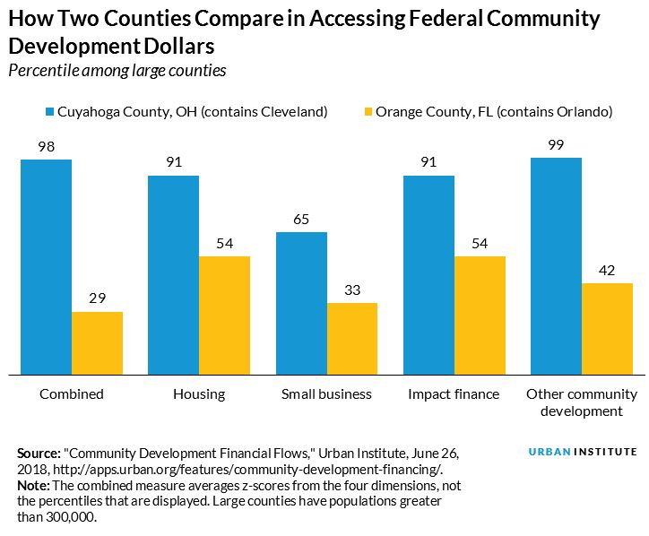 comparing two large counties in accessing federal funds