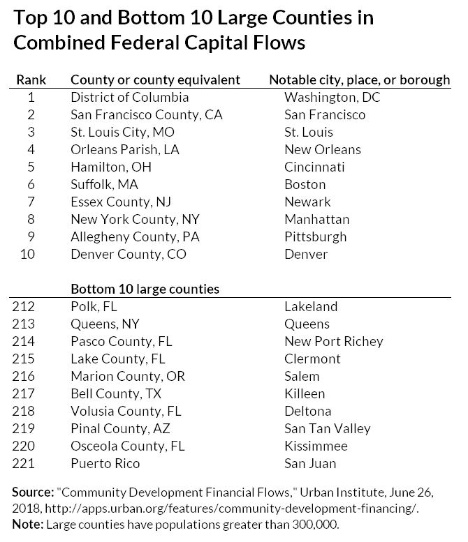top ten and bottom ten large counties at accessing federal funds