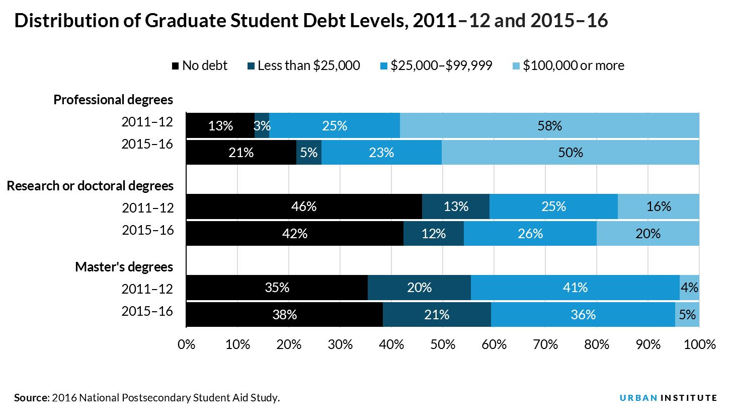 Distribution of Graduate Student Debt Levels, 2011–12 and 2015–16
