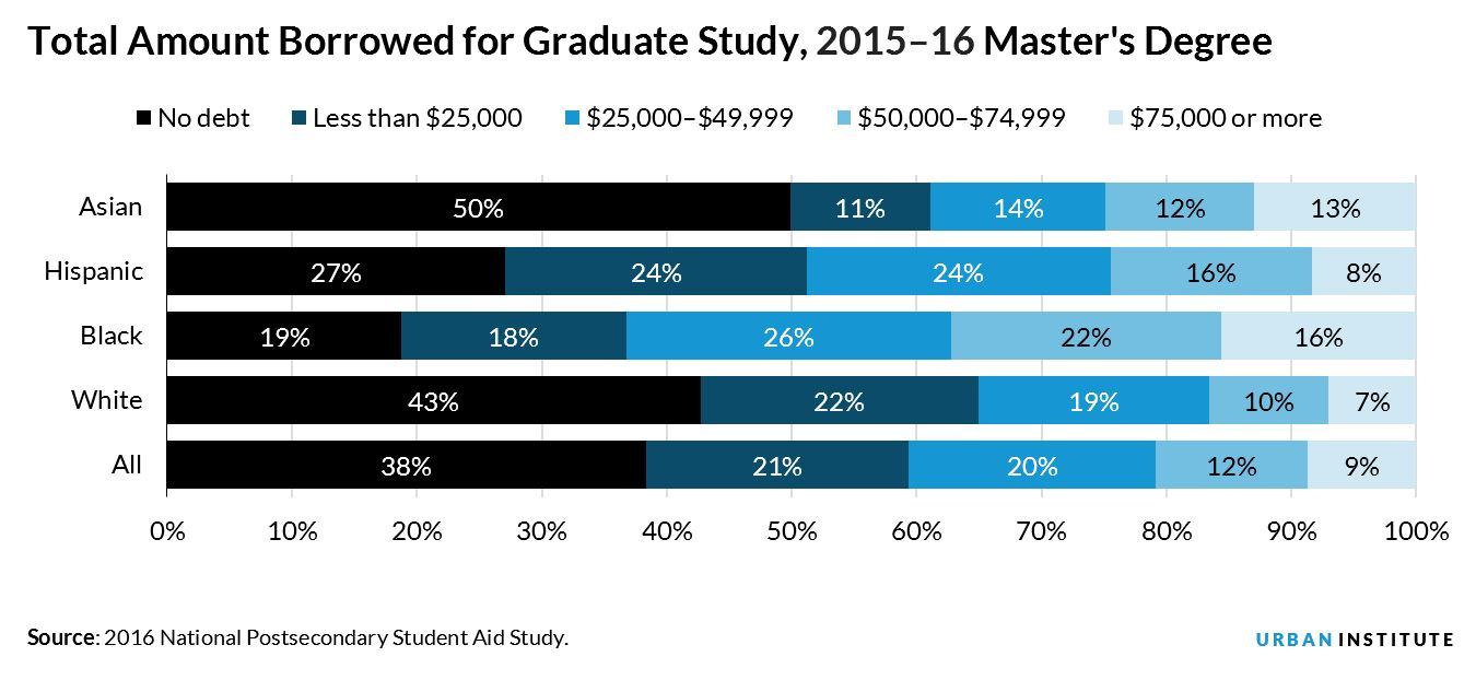 Total Amount Borrowed for Graduate Study, 2015–16 Master's Degree