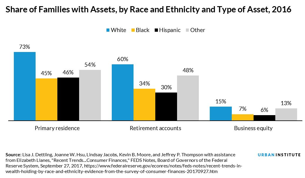Share of Families with Assets, by Race and Ethnicity and Type of Asset, 2016