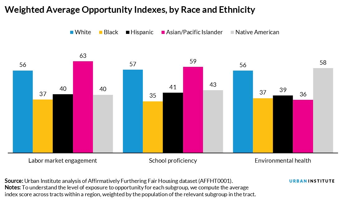 Weighted Average Opportunity Indices by Race and Ethnicity